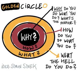 il golden circle e l'arte della persuasione