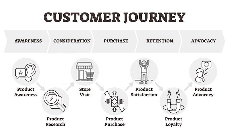 customer journey funnel marketing